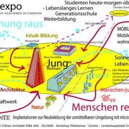 Entwurf einer Vision für das Gebiet Gorbitz-Mittelachse mit dem Ziel eine identitätsstiftende Wirkung zu generieren