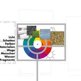 Farb- und Materialienkonzept für das Bauernhaus Burka, bunter Farbkreis und Abbildungen von Materialien