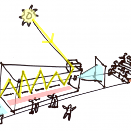 Skizze einer Projektion