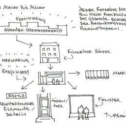 Eine Zeichnung zur Fern- und Nahwirkung der Bahnhofstraße.